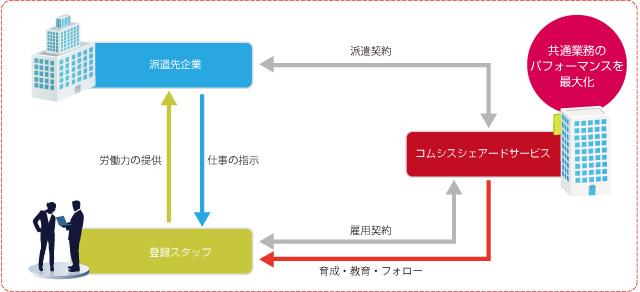 九州 人材 派遣 サービス